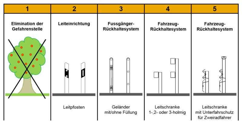 Passive Schutzeinrichtungen Graphik 1